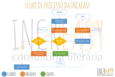 fluxo_site